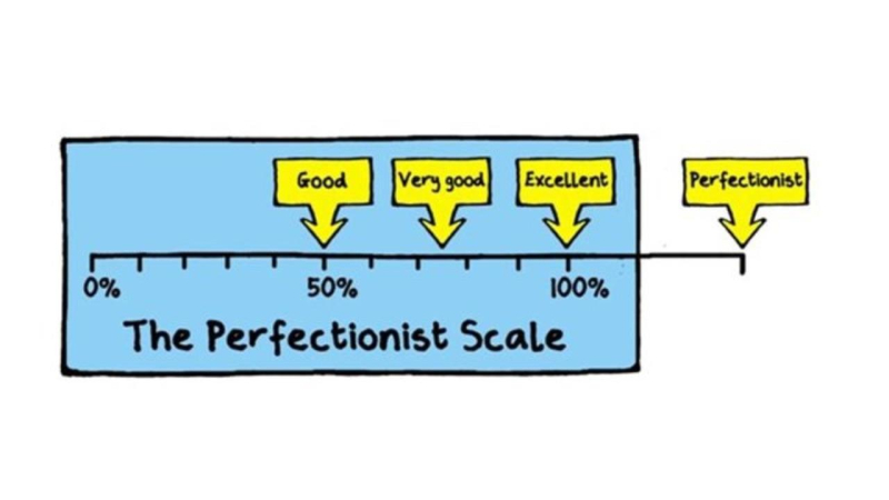 Perfection Scale